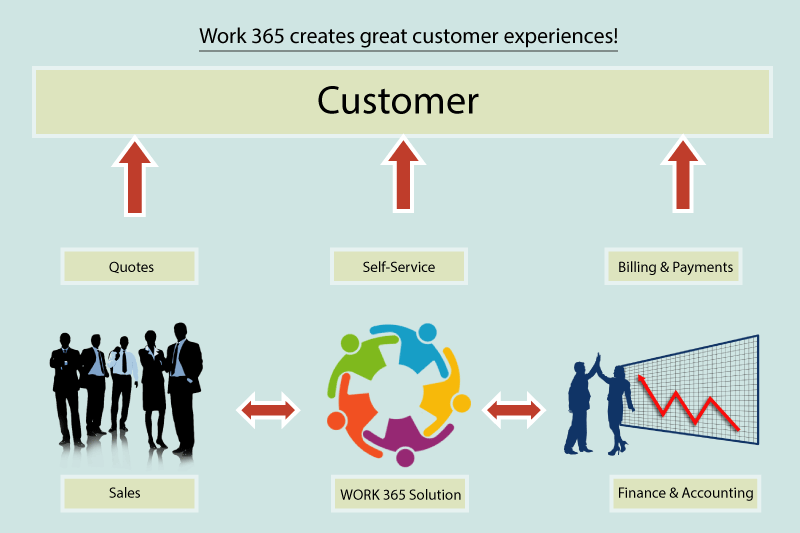 Work-365-customer-experience