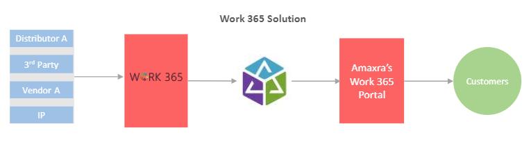 Amaxra Work 365 solution