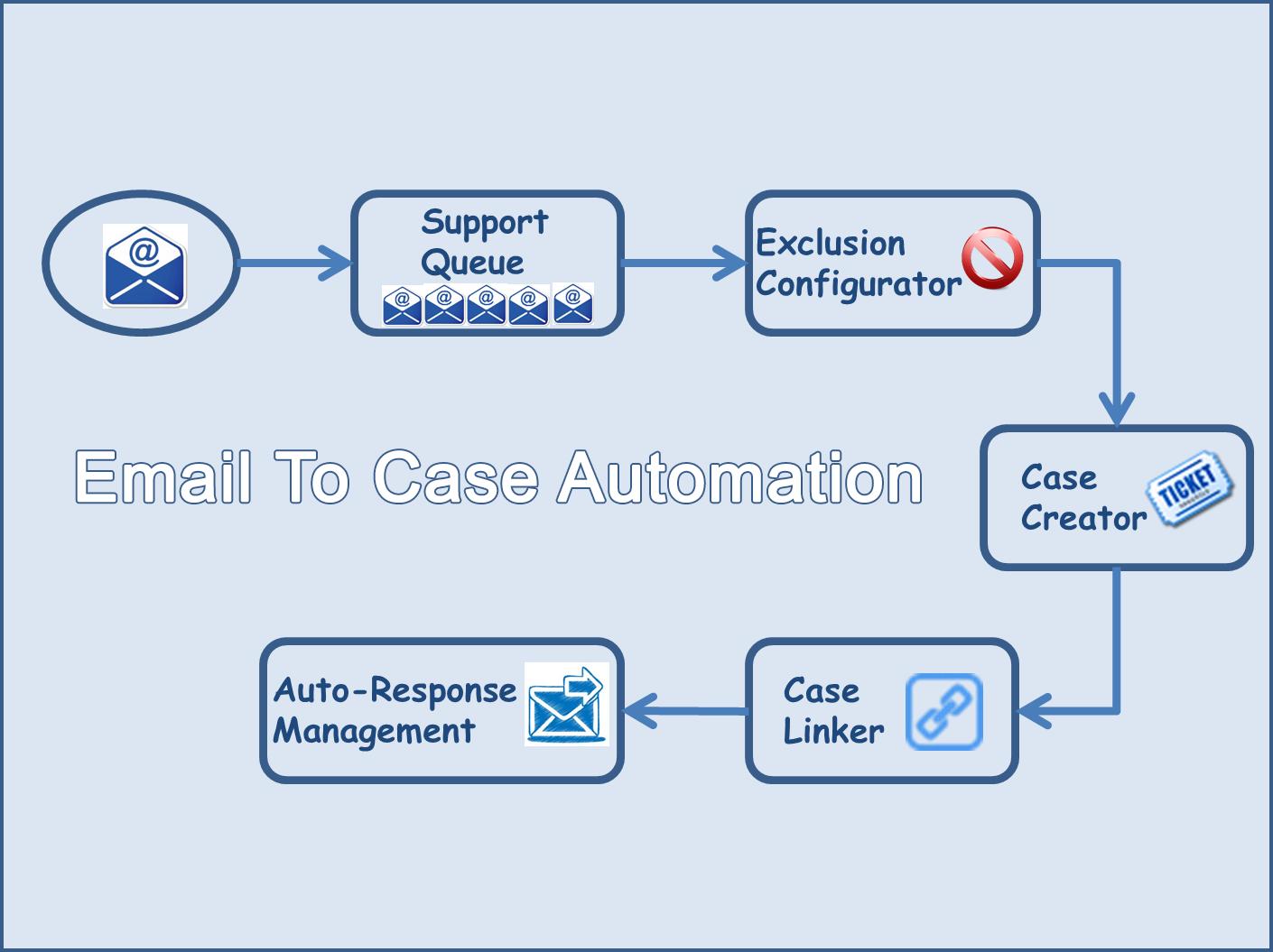 E2C Process Flow